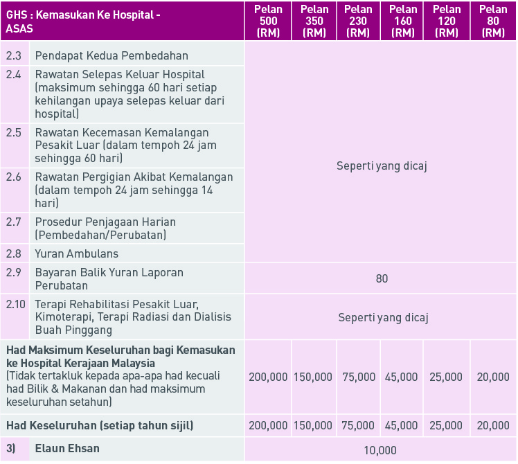 AIA Group Hospitalisation and Surgical (GHS) Takaful Pakej